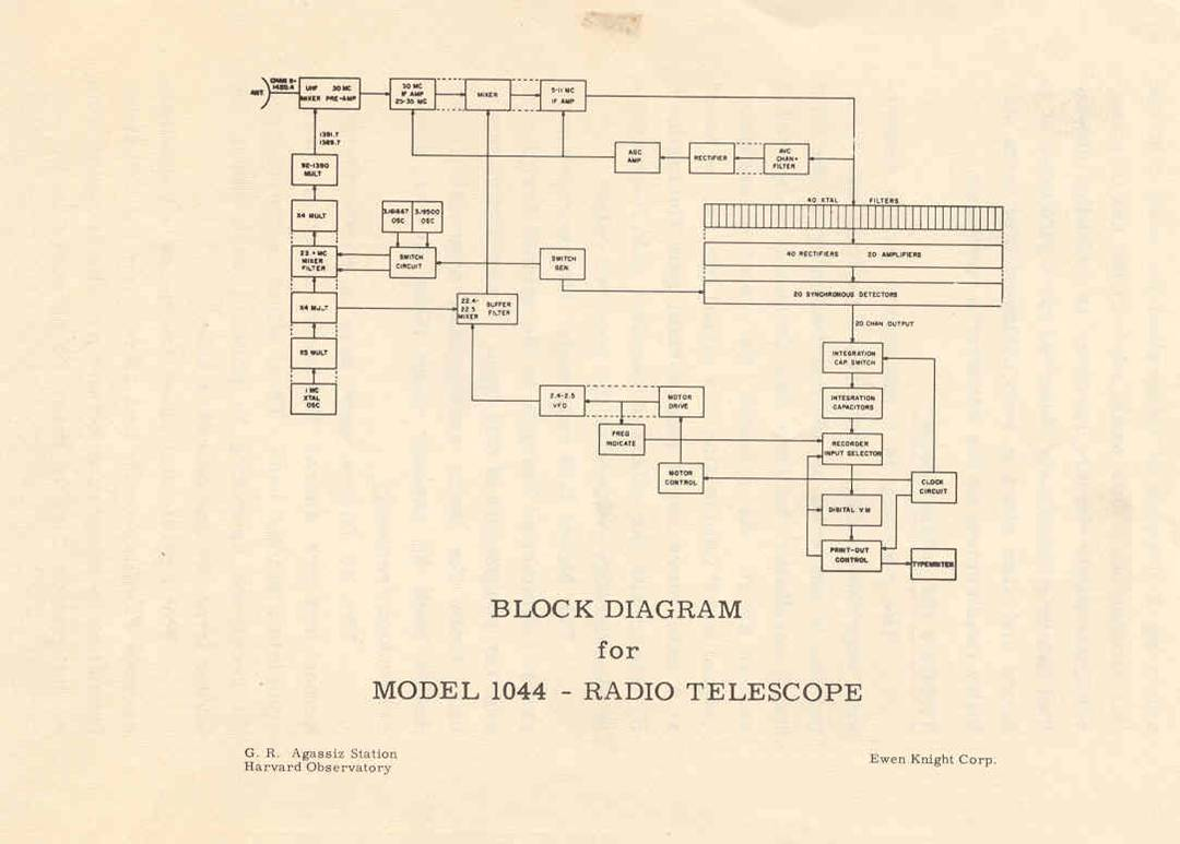 Doc Ewen The Horn Hi And Other Events In Us Radio Astronomy Telescope Diagram