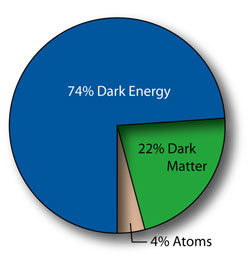 Dark Matter and Dark Energy Pie Chart