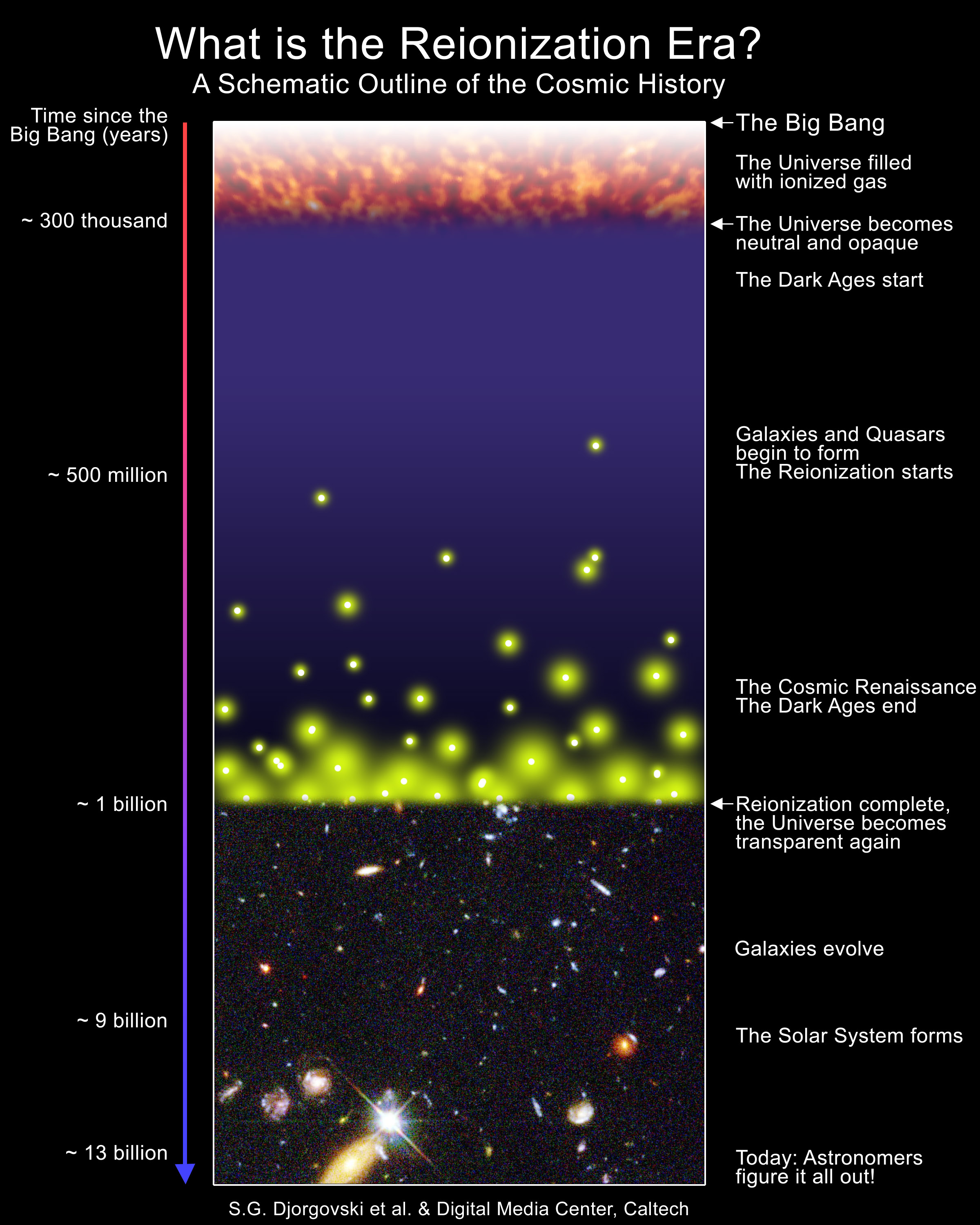 giant gas cloud made of atoms from first stars additional graphic available