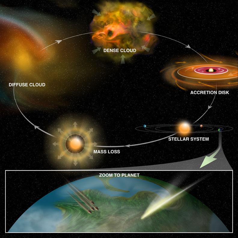 Ciclo químico del cosmos (Bill Saxton, NRAO/AUI/NSF)