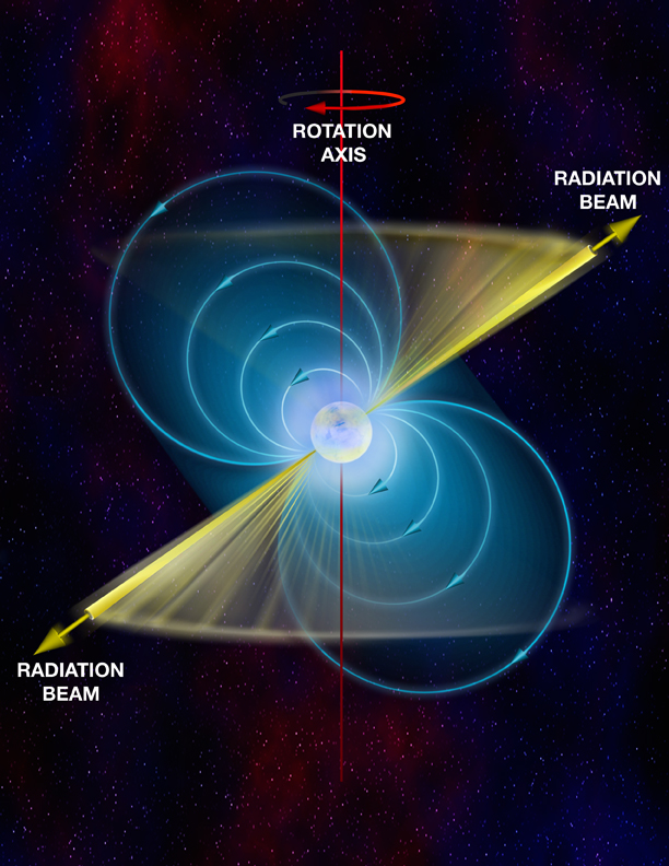 Astronomers Discover Fastest-Spinning Pulsar